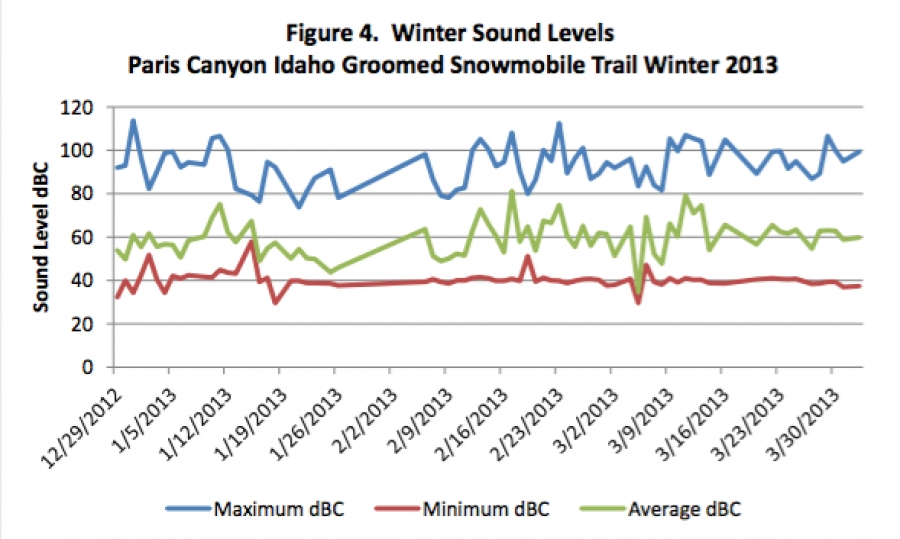Winter sound levels in Paris Canyon